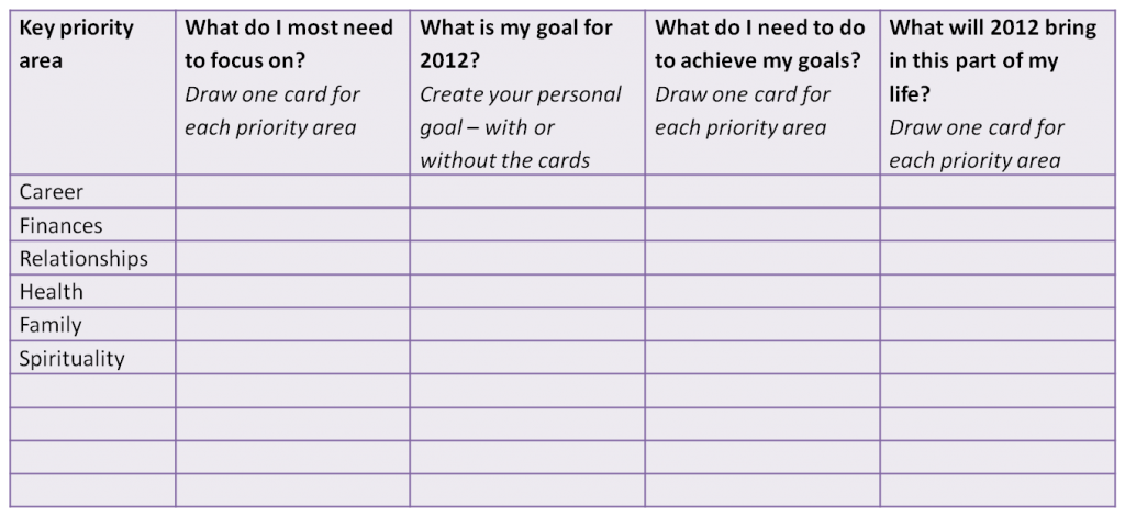 new years resolutions tarot template