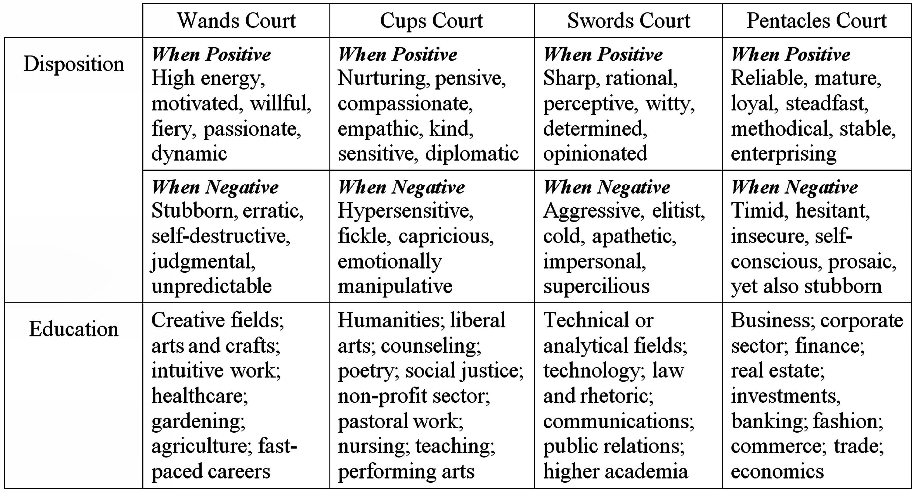 2014.10.31 For BiddyTarot Blog - 05 Dispos and Educ in Courts