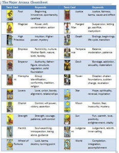image relating to Printable Tarot Cards With Meanings Pdf named Quickly Deepen Your Tarot Encounter with Tarot Card Profiles