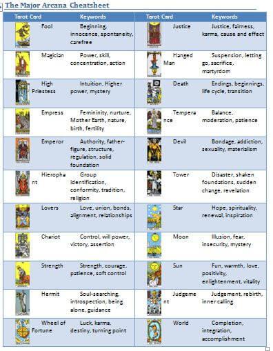 Tarot Card Meaning Cheatsheet