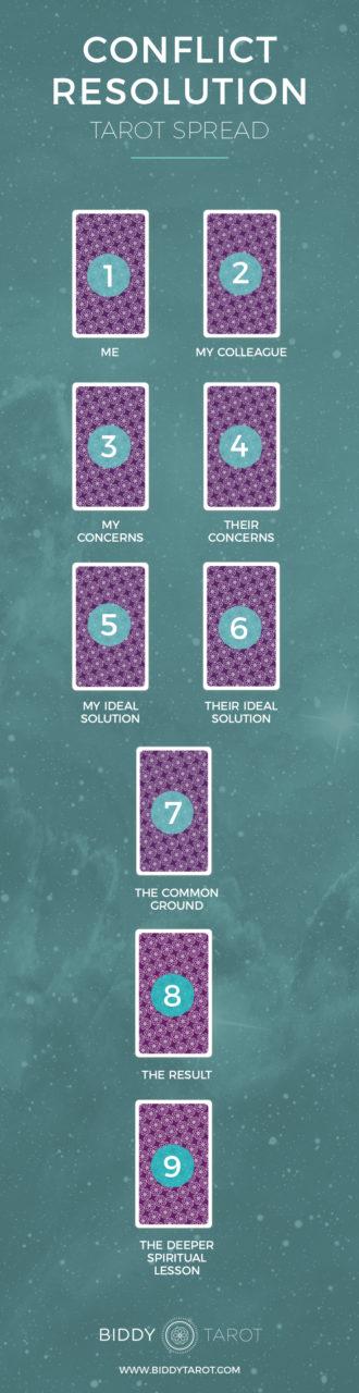 conflict resolution tarot spread