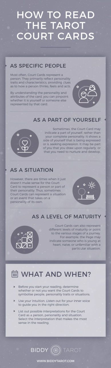 How to Read the Tarot Court Cards Infographic | Biddy Tarot