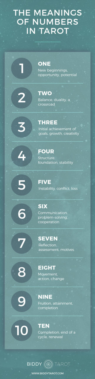 Infographic showing The Meanings of Numbers in Tarot | Biddy Tarot